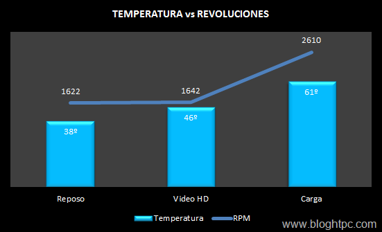 TEMPERATURA ASUS VIVO MINI VC66