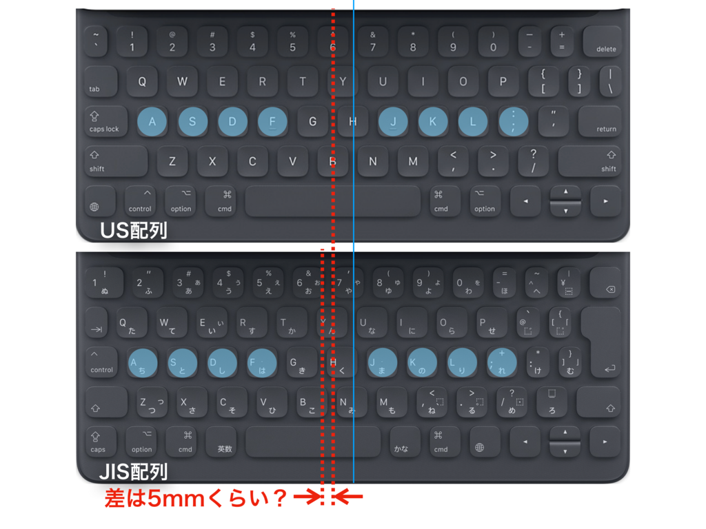 Difference-of-home-positions-between-us-jis-key-layouts-of-apple-smart-keyboard-for-ipad-pro-10.5-inch US配列JIS配列スマートキーボードホームポジション比較