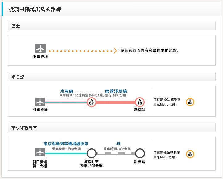 東京Metro地鐵 從機場出發的交通路線