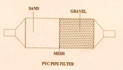 PVC –Pipe filter