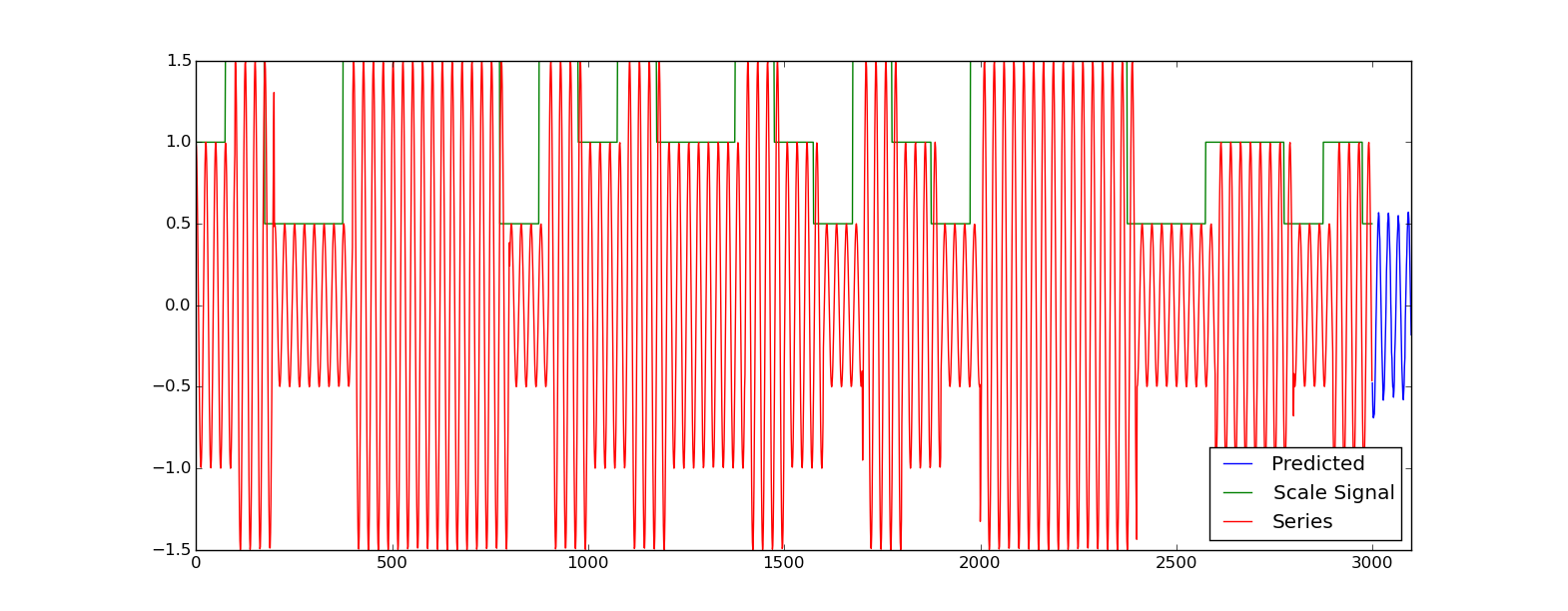 Time series prediction with multiple sequences input - LSTM