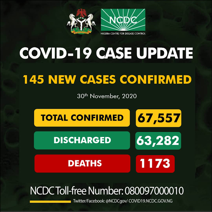 #COVID19: Nigeria Recorded 145 New Cases Of Coronavirus, Total Infections Now 67,557