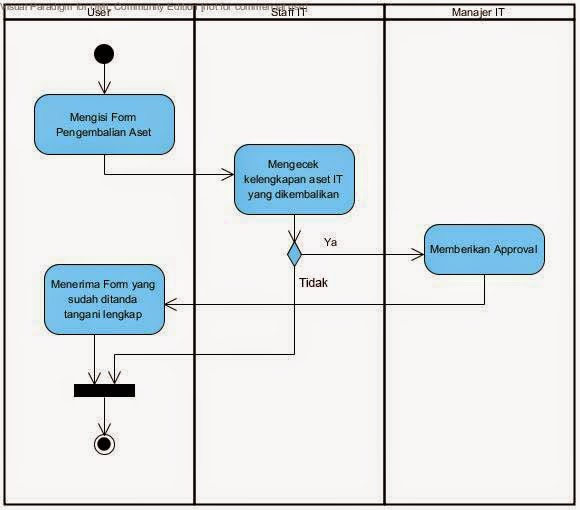 Kp1122469850 widuri activity diagram pengembalian aset ccuart Images