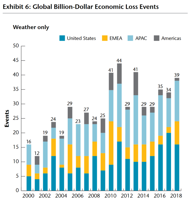 Global billion-dollar economic loss events due to weather, 2000-2018. Graphic: Aon