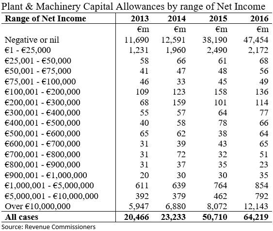 [Plant+and+Machinery+Capital+Allowances+by+Range+of+Net+Income%5B3%5D]