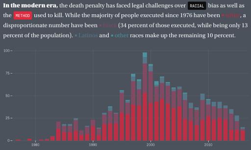 Vassar college gay statistics charts and graphs
