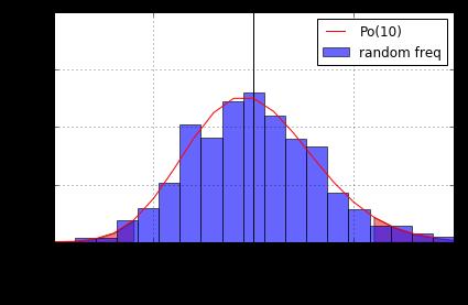 ポアソン分布でのシミュレーション