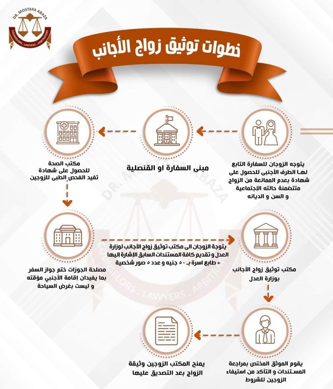 خطوات اتمام زواج الأجانب وتوثيقة