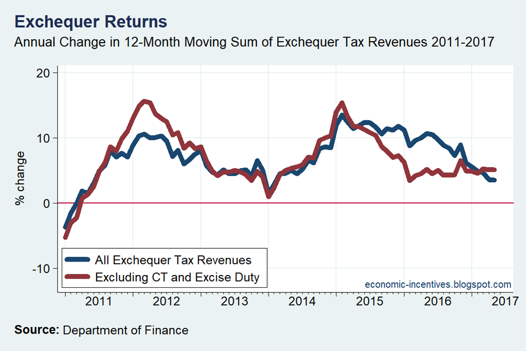 [Exchequer+All+and+Ex+CT+and+Excise+12-Month+Rolling+Annual+Change%5B3%5D]