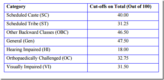 IBPS PO Preliminary Marks & Cut Off 2016