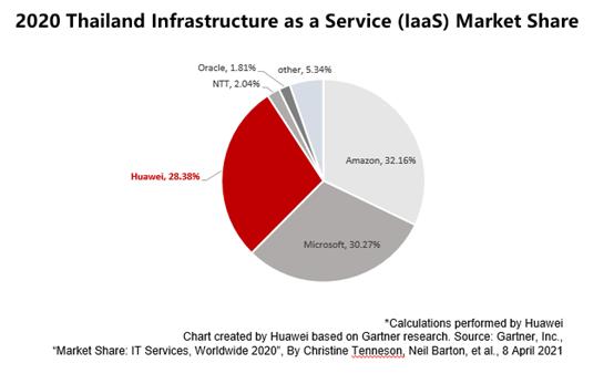 Gartner เผย Huawei ครองอันดับ 4 ส่วนแบ่งการตลาดบริการ Internet as a Service (IaaS) ในภูมิภาคเอเชียแปซิฟิก ประจำปี 2020 ตอกย้ำการเป็นผู้ให้บริการเมนสตรีมที่เติบโตเร็วที่สุดในโลก