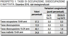 Tassi di occupazione, disoccupazione e inattività. Dicembre 2016