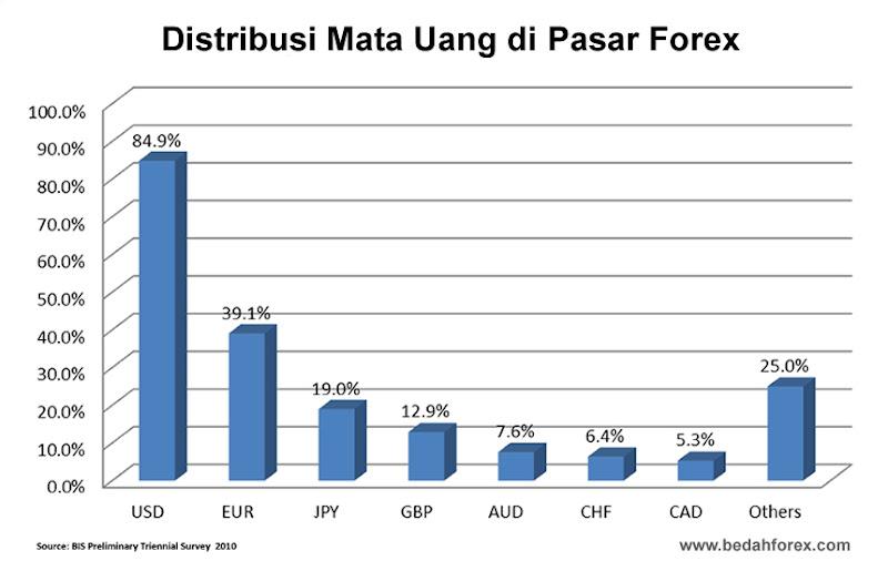 Forex pasangan mata uang yang paling diperdagangkan