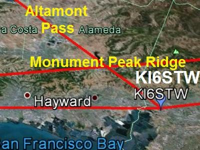The circuit between KP4MD in Sacramento and KI6STW in Milpitas is usually blocked by a ridge of mountains near KI6STW