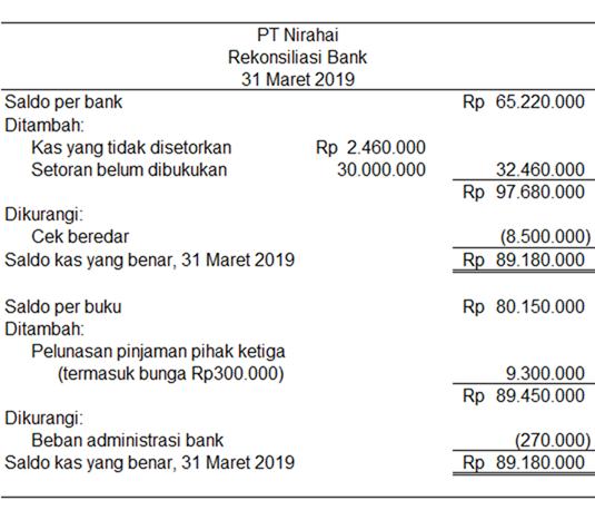 laporan rekonsiliasi bank