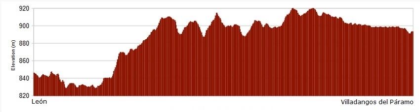 Perfil de la etapa de León a Villadangos del Páramo - Camino de Santiago
