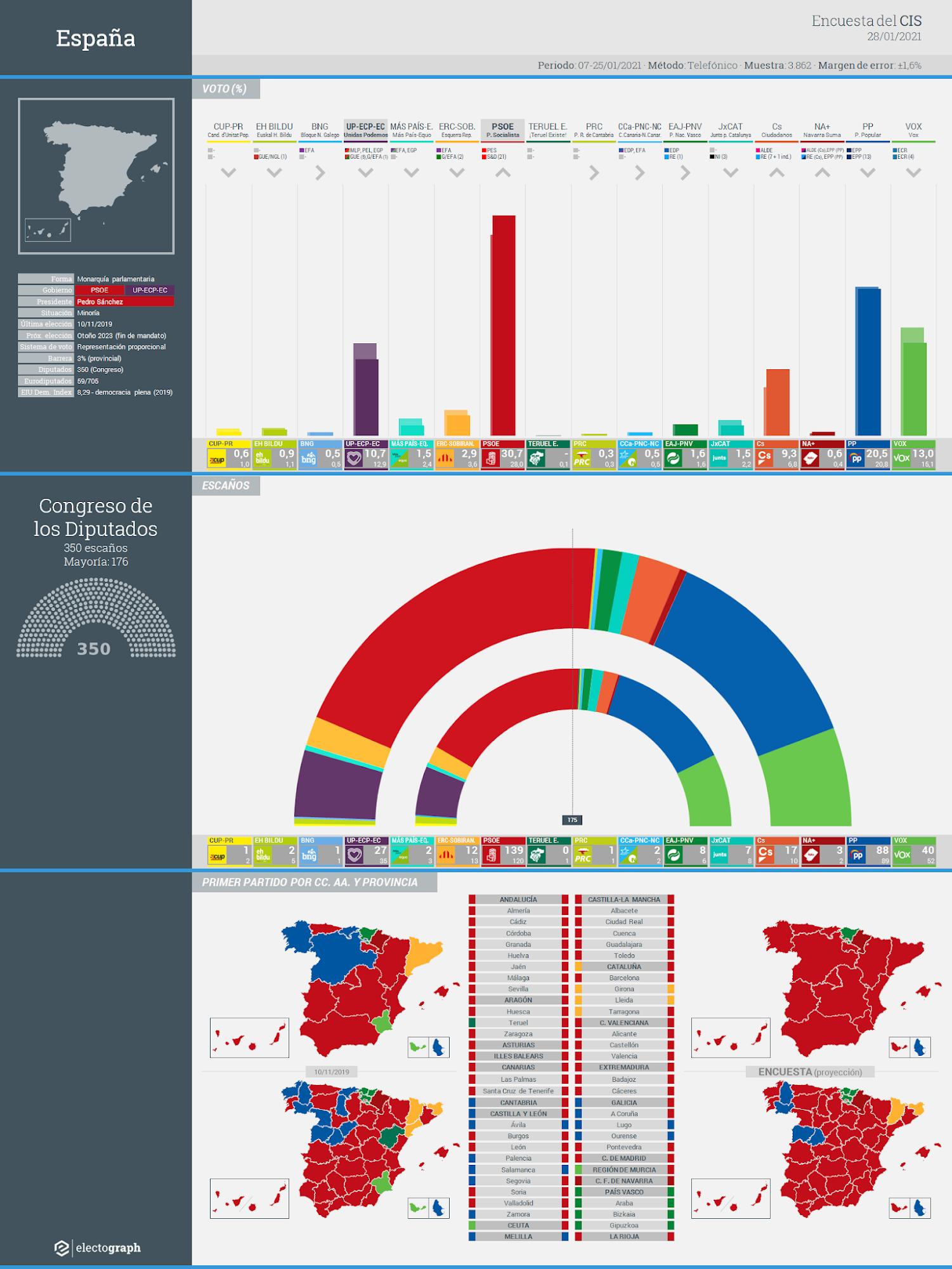 Gráfico de la encuesta para elecciones generales en España realizada por el CIS, 28 de enero de 2021