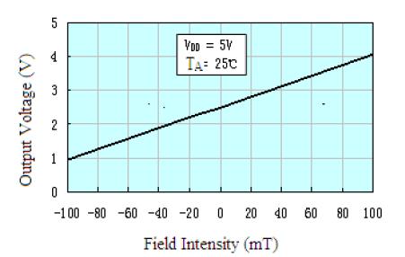 SS49E hall effect sensor voltage vs field intensity