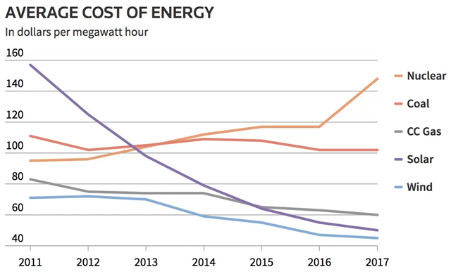 Average cost of energy per energy source, in dollars per megawatt-hour, 2011-2017. Graphic: Reuters