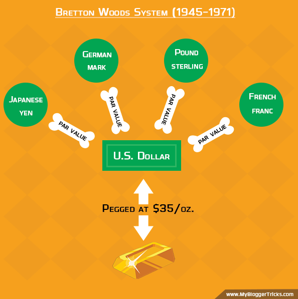 Bretton Woods System (1945-1971) Infographics - Greatest scam in history