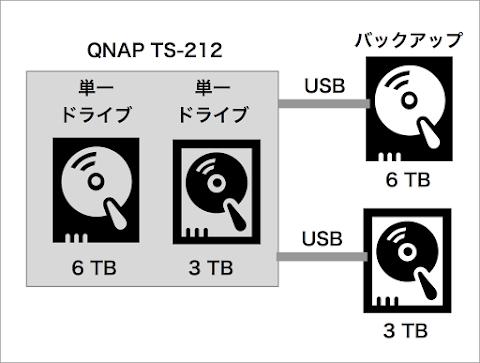 6TBのHDDを購入しTS-212で急場をしのぐ