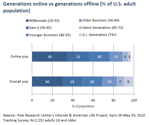 generations from the internet Generation z or gen z, also known by a number of other names, is the  demographic cohort  most of generation z have used the internet since a young  age, and they are generally comfortable with technology and with interacting on  social.