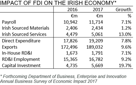 Impact of FDI on Irish economy