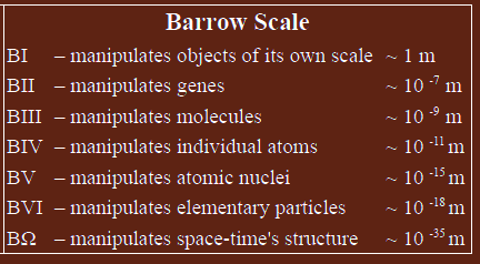 Barrow Scale of Civilization Types