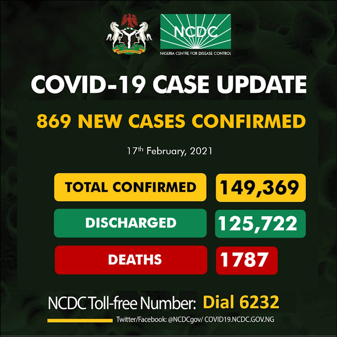 #COVID19: 869 New Cases Of Coronavirus Recorded In Nigeria, Total Now 149,369