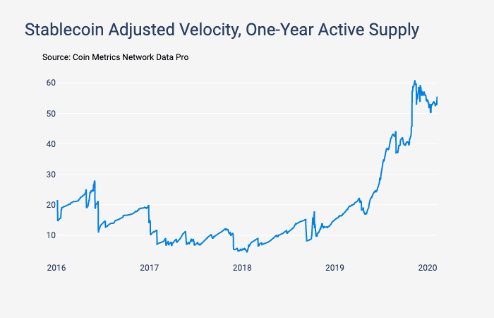 Graph showing the adjusted velocity for stablecoins from 2016 to 2020