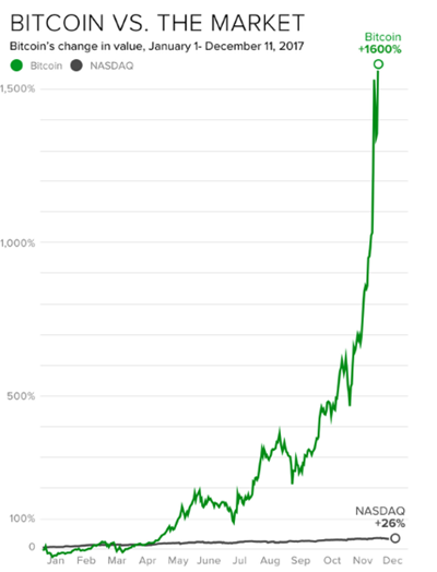 According CBSNEWS chart, Bitcoin far eclipses the NASDAQ Composite's 26 percent advance