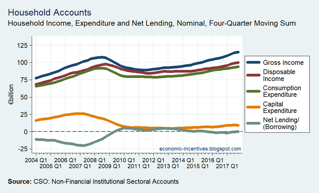 [Household+Sector+Income+Expenditure+and+Net+Lending%5B3%5D]