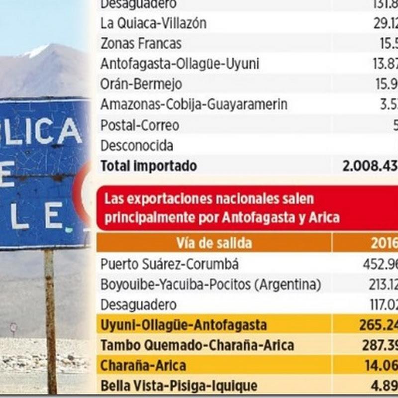 La mitad del comercio exterior boliviano usa puertos chilenos
