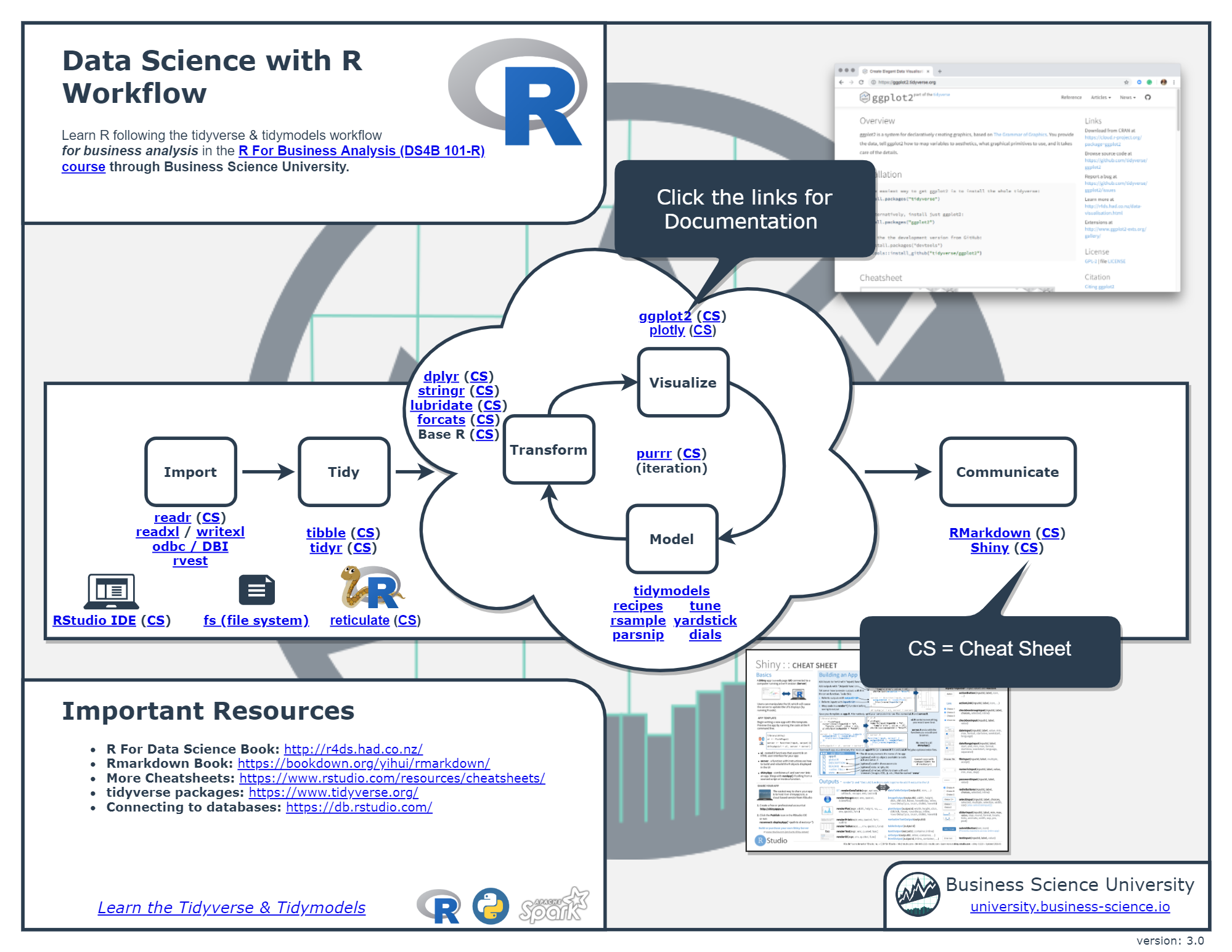 Data Science with R Workflow