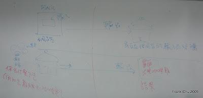 二種互動程式模型:(1)使用者從FLASH畫面輸入, Arduino裝置輸出(2)使用者從Arduino裝置輸入,FLASH畫面輸出