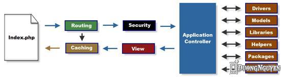Flowchart Codeigniter Framework