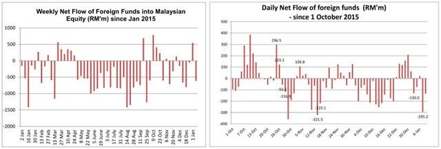 malaysia fund flow