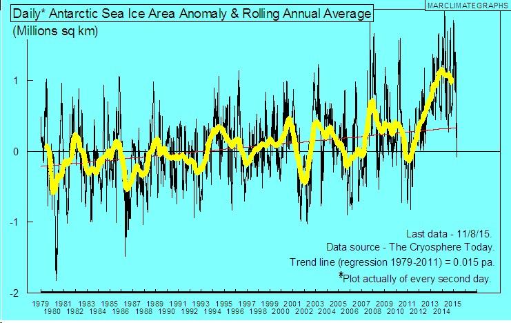 Antarctic SIA 1979-2015