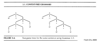 ambiguous grammar: 一個語法可能產生二個以上的語法樹