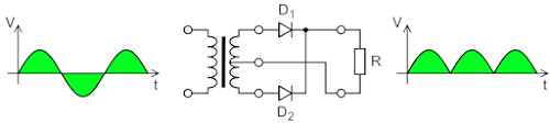 A full wave rectifier circuit (center) converts AC (left) to pulsed DC (right). Image by Wdwd, CC BY 3.0.