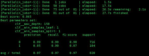 GridSearchCV scoring parameter: using scoring='f1' or scoring=None