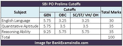 SBI-PO-Prelims-Exam-Cutoffs