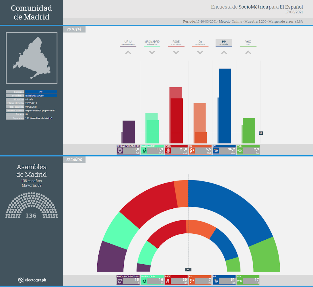 Gráfico de la encuesta para elecciones autonómicas en la Comunidad de Madrid realizada por SocioMétrica para El Español, 17 de marzo de 2021