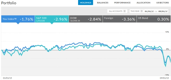 August performance stock