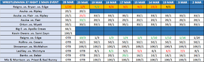 WrestleMania 37 Night Two Main Event Betting From Sky Bet