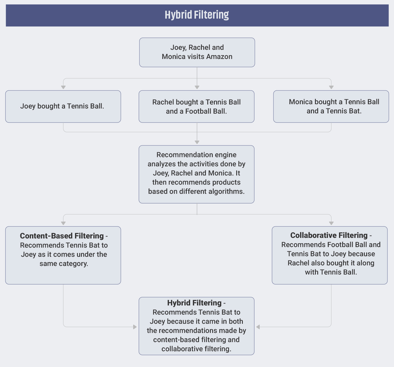 What is Hybrid Filtering?