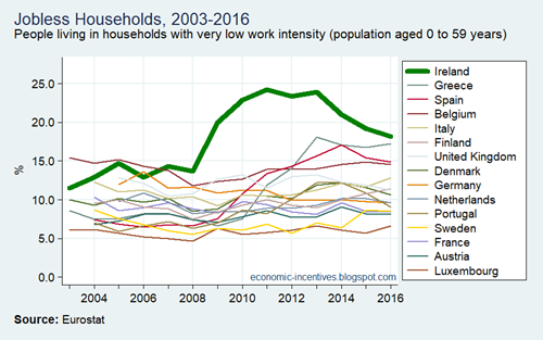 EU15 SILC Jobless Households 2003-2016