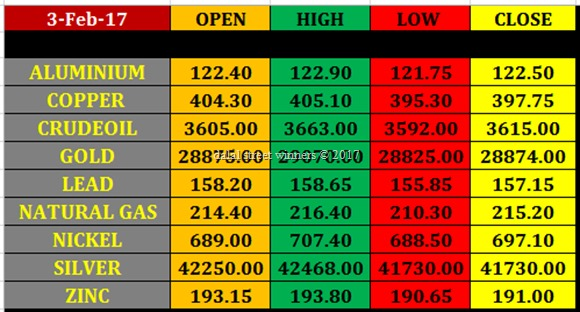 Today's commodity Market closing rates 2 feb 2017