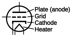 Schematic symbol for a triode tube