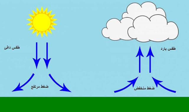 الضغط الجوي